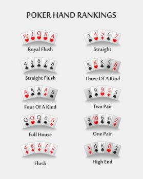 Rangschikking van pokerhanden